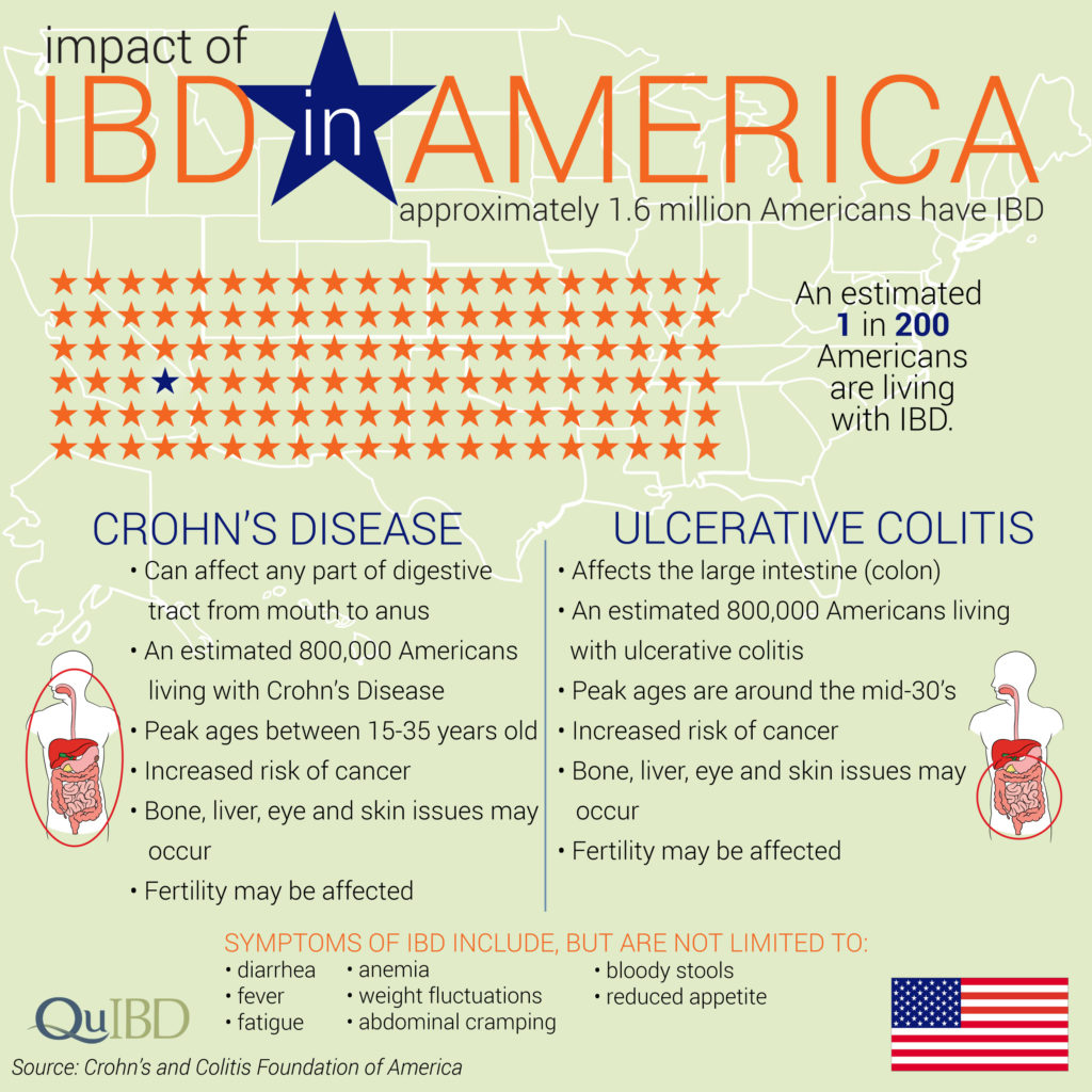 Impact of IBD in the U.S.